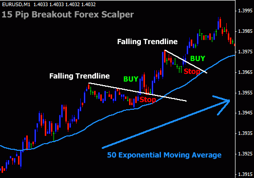 very-simple-scalping-forex-with-trend-lines