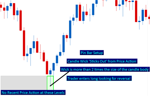 How_to_Trade_Fake_Pin_Bars_body_Picture_2