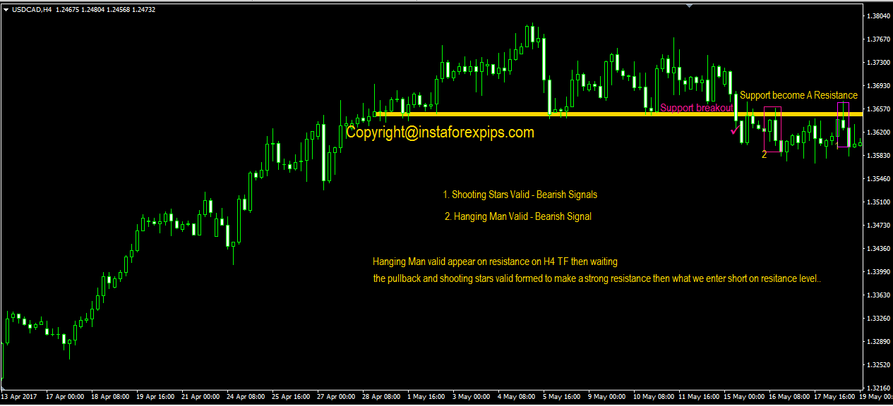 bearish accurate forex signals that works