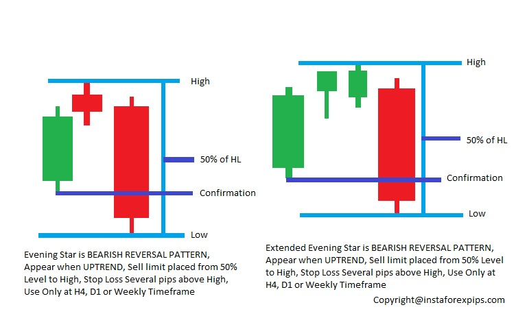 evening stars forex reversal strategy