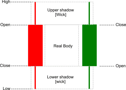 Trade With Japanese Reversal Candlestick Patterns | Best Forex Brokers For Scalping