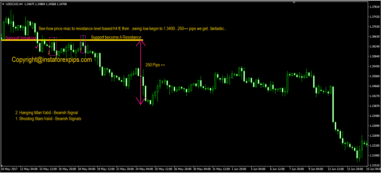 forex candlestick strategy guide tutorial