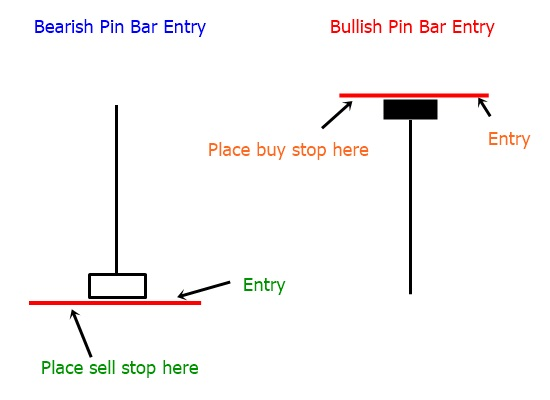 forex-pinbar-entry