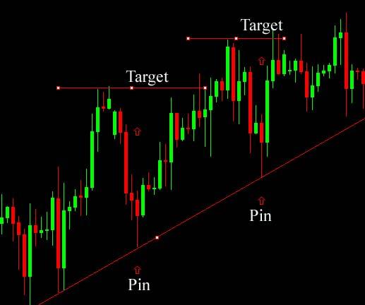 pinbar-trading-setup