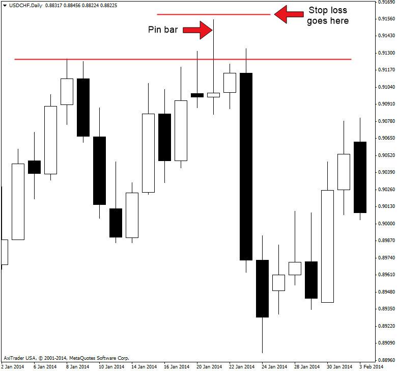 pinbar-stop-loss-strategy