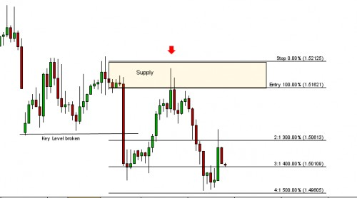 forex_supply_and_demand_zone
