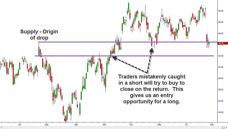 reversal_supply_demand