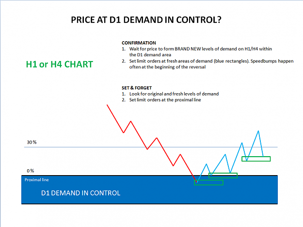 supply_demand_entry_zone