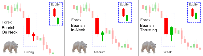 continuation_candlestick_pattern_in_on_neck_thrusting