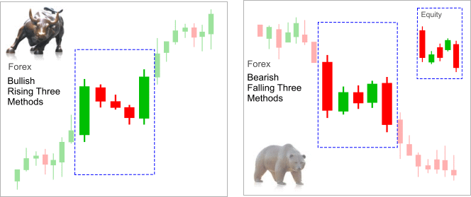 continuation_candlestick_pattern_raising_falling_three_methods