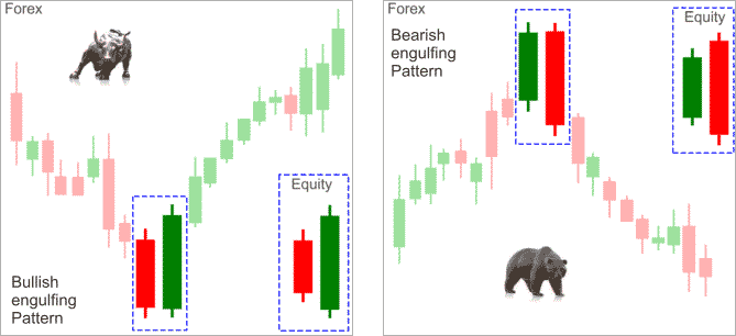 Top 10 forex candlestick patterns
