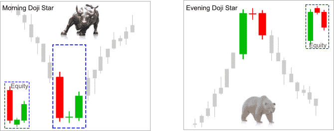 reversal_candle_patterns_morning_evening_doji_star