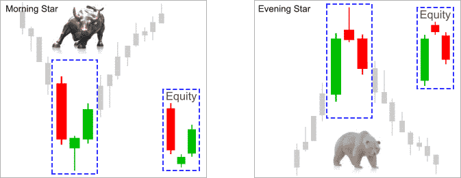 reversal_candle_patterns_morning_evening_star