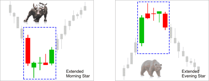 reversal_candle_patterns_morning_evening_star_picture
