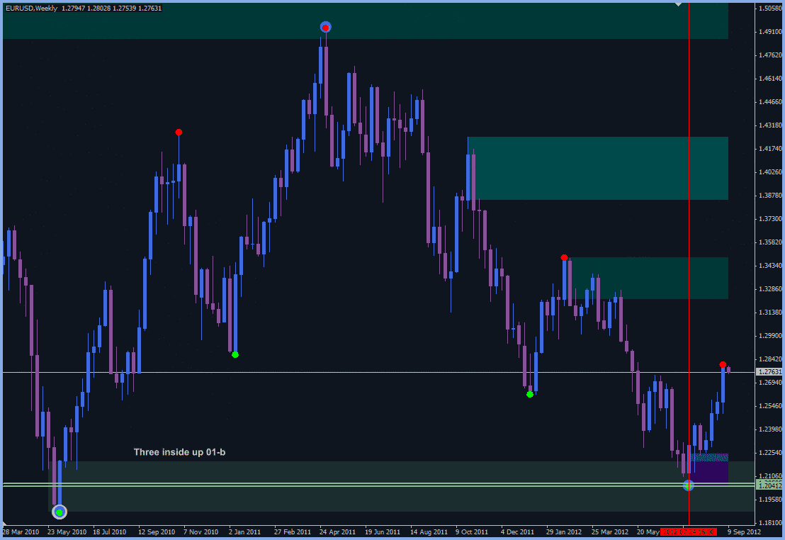 Tri x reversal trading system