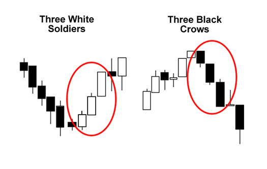 three-white-soldiers-three-black-crows
