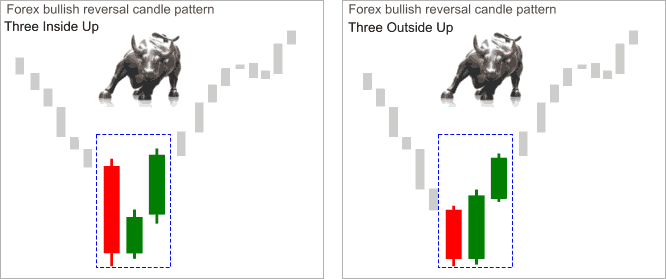 valid_reversal_candlestick_pattern_bullish_three_outside_up