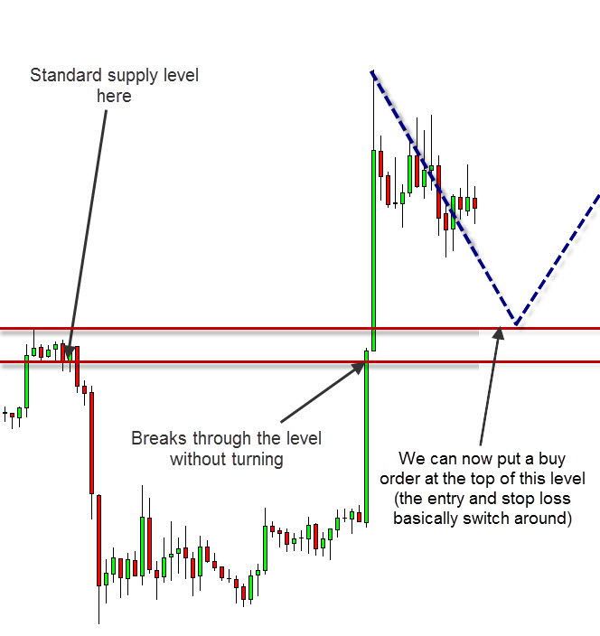 breakout forex supply demand strategy