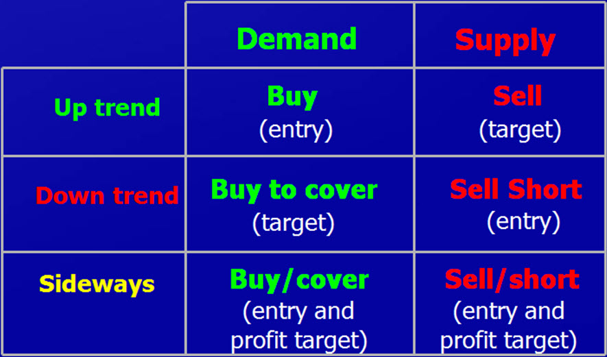 forex supply demand lesson basics
