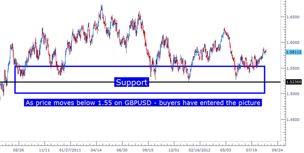 forex trading price supply demand