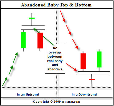 reversal_candlestick_patten_abandoned_baby