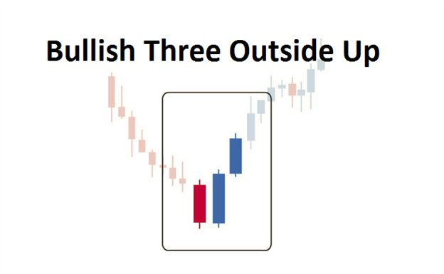 Three outside up forex