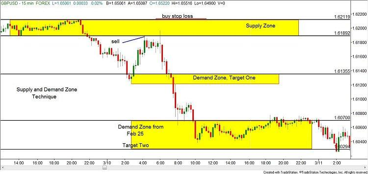 Forex supply and demand compression